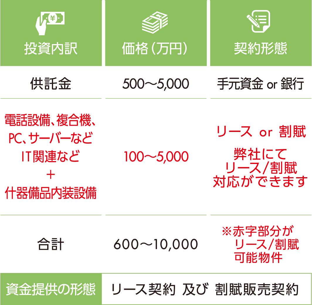 価格600~10,000万円