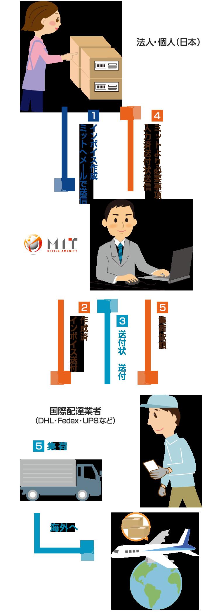 MITを使用した場合のお申込みの流れ 画像