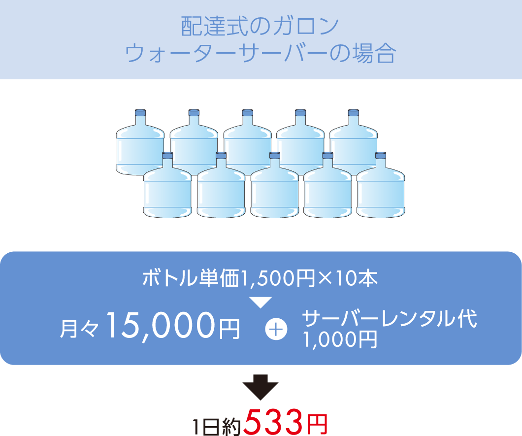 配達式ガロンウォーターサーバーの場合 1日約533円