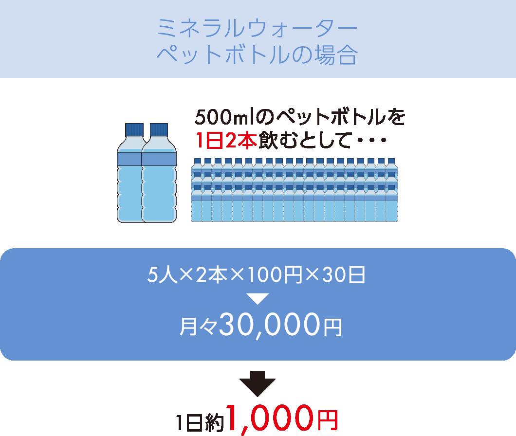 ミネラルウォーターペットボトルの場合 1日約1,000円